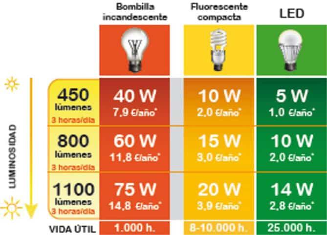 Tipos de bombillas consumo y luminosidad rt arquitectura - Caracteristicas bombillas led ...