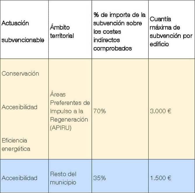 Costes indirectos.