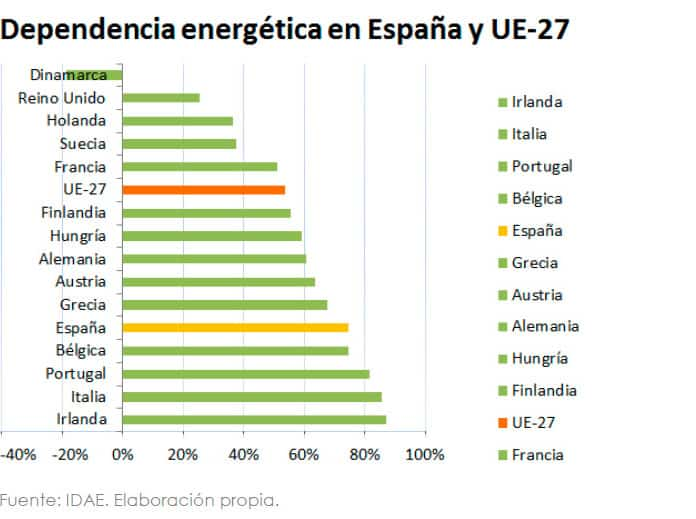 Consumos europeos.