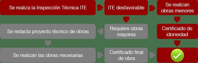 Procedimiento para obtener el Certificado de Idoneidad Técnica.