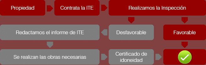 Procedimiento para pasar la Inspección Técnica de Edificios ITE.